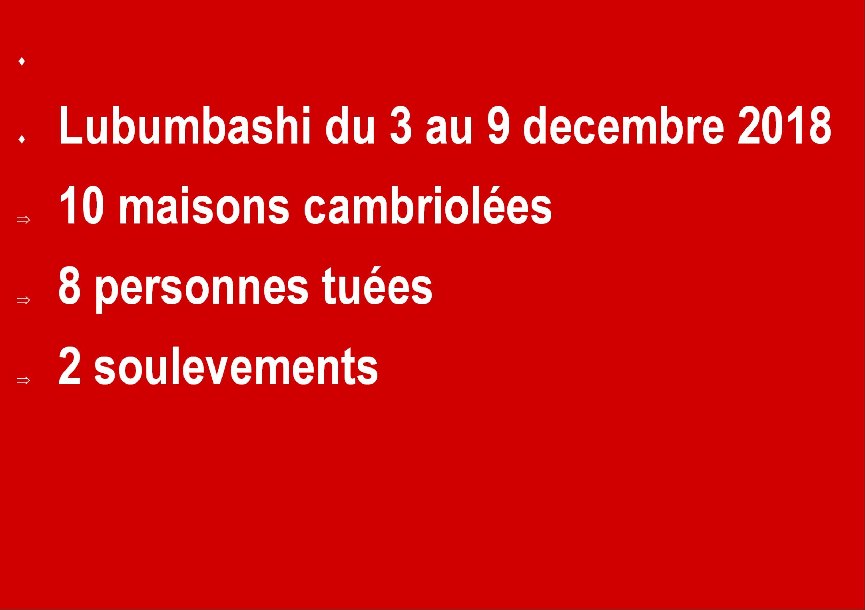 Lubumbashi: 8 morts, 10 maisons cambriolées , 2 soulèvements la semaine derniere